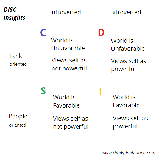 DISC-personality-types-world-view-favorable-unfavorable-powerful-task-people-oriented